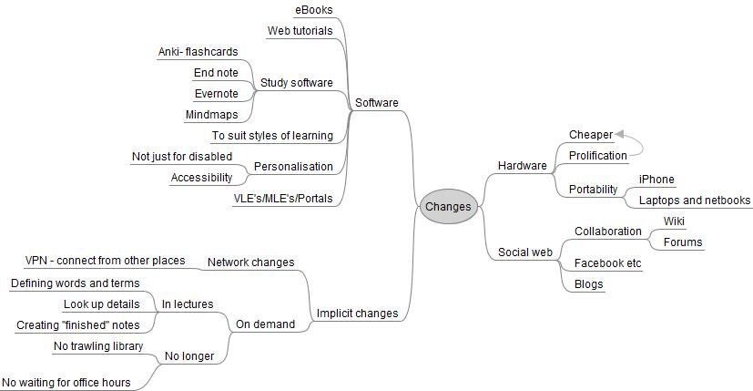 mind map of technology changes