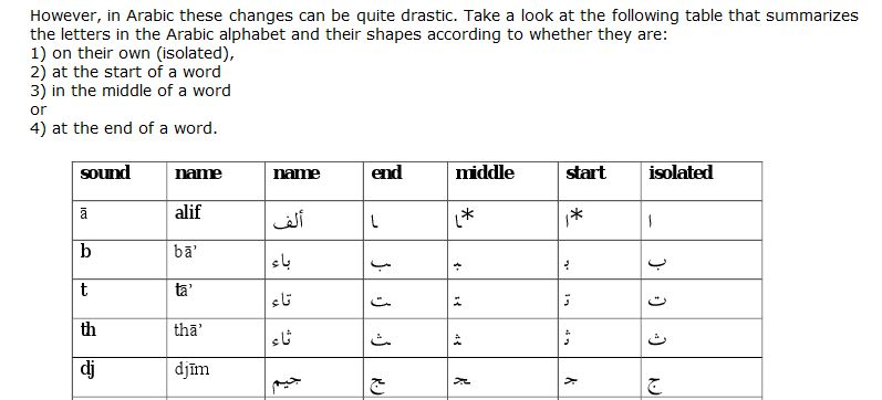 Arabic letter changes depending on the position in a word