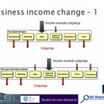 Business income change – 1