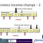 Business income change – 2