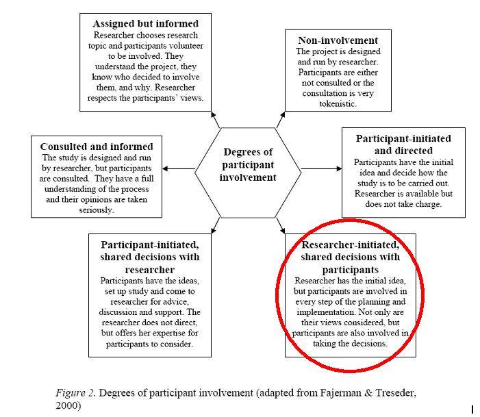 participatory involvement