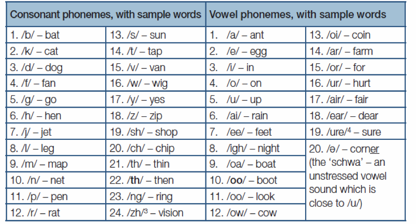 Phonemes International Symbol Dictionary For Aac