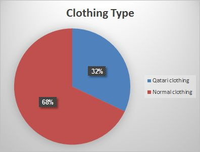 clothing type