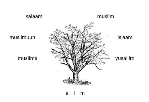 tree with root word