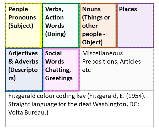 Fitzgerald colour key