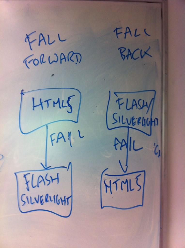 fall forward and fall back diagram