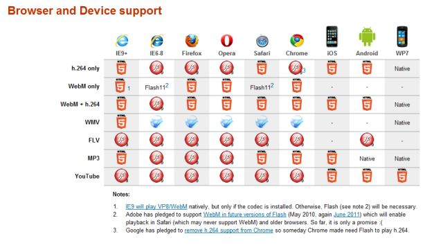 Browser and device support for HTML5